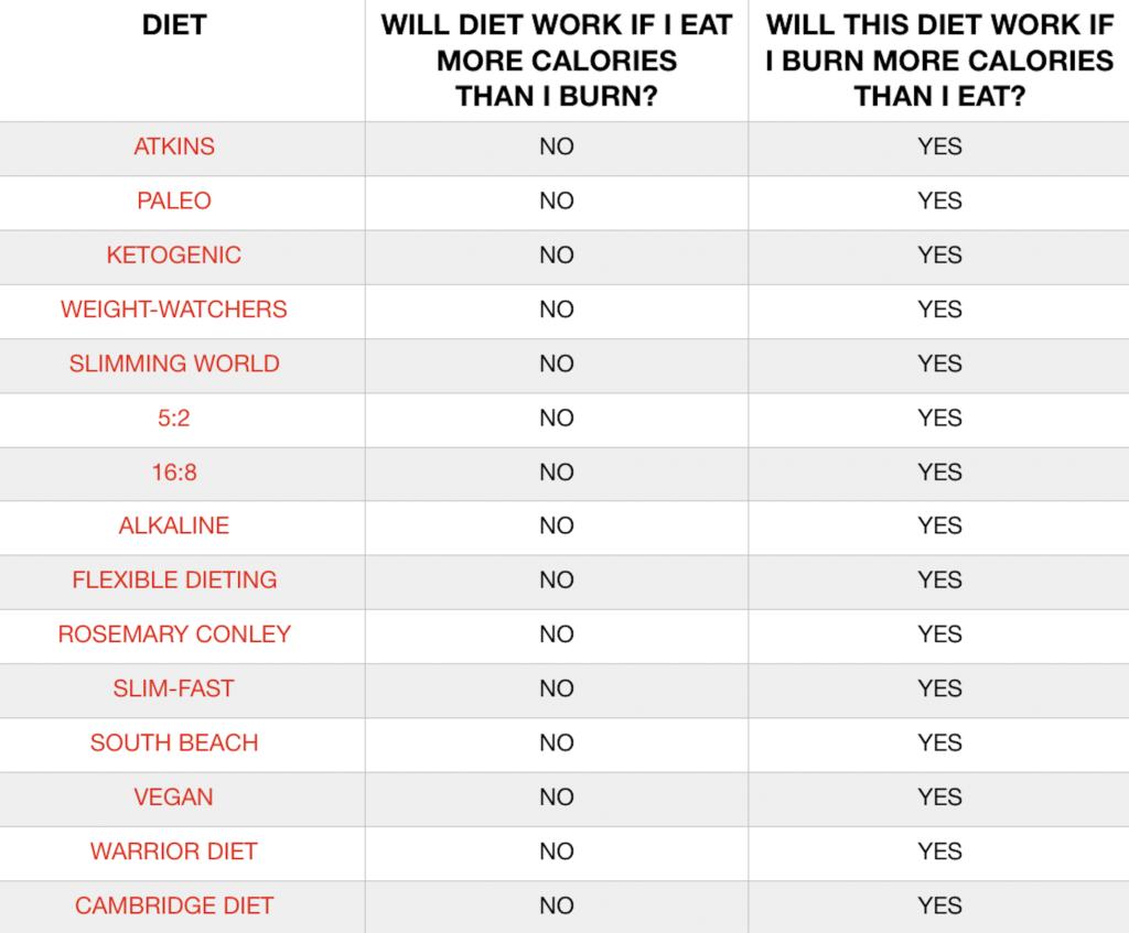 diet regimes